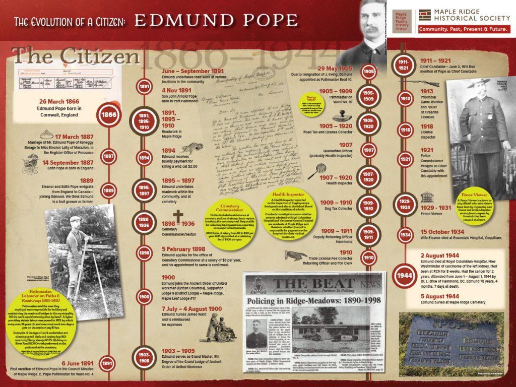 The Evolution of a Citizen: Edmund Pope Board 4
