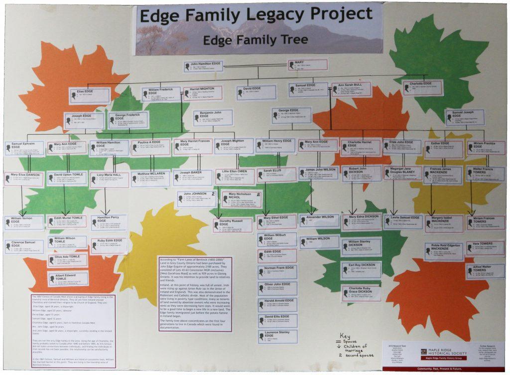 Edge Family Tree